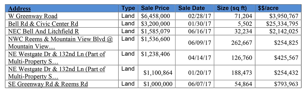 Recently Nearby Land Sales